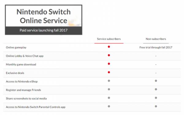 Prijs online dienst Nintendo Switch